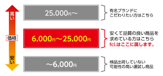 fcl. バルブの価格帯
