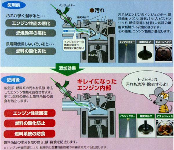 ガソリン添加剤 効果